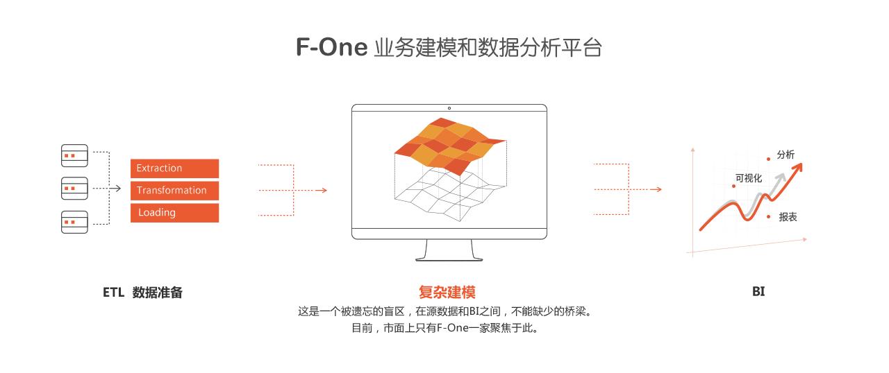 F-One业务建模和数据分析平台